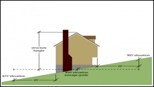 Building height measurement redefined by stafford for Roof height of 2 story house